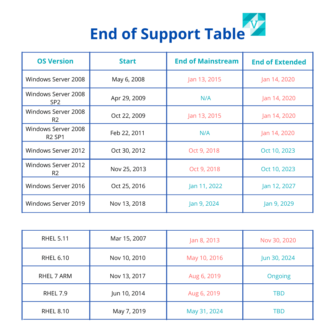 End of Support Table