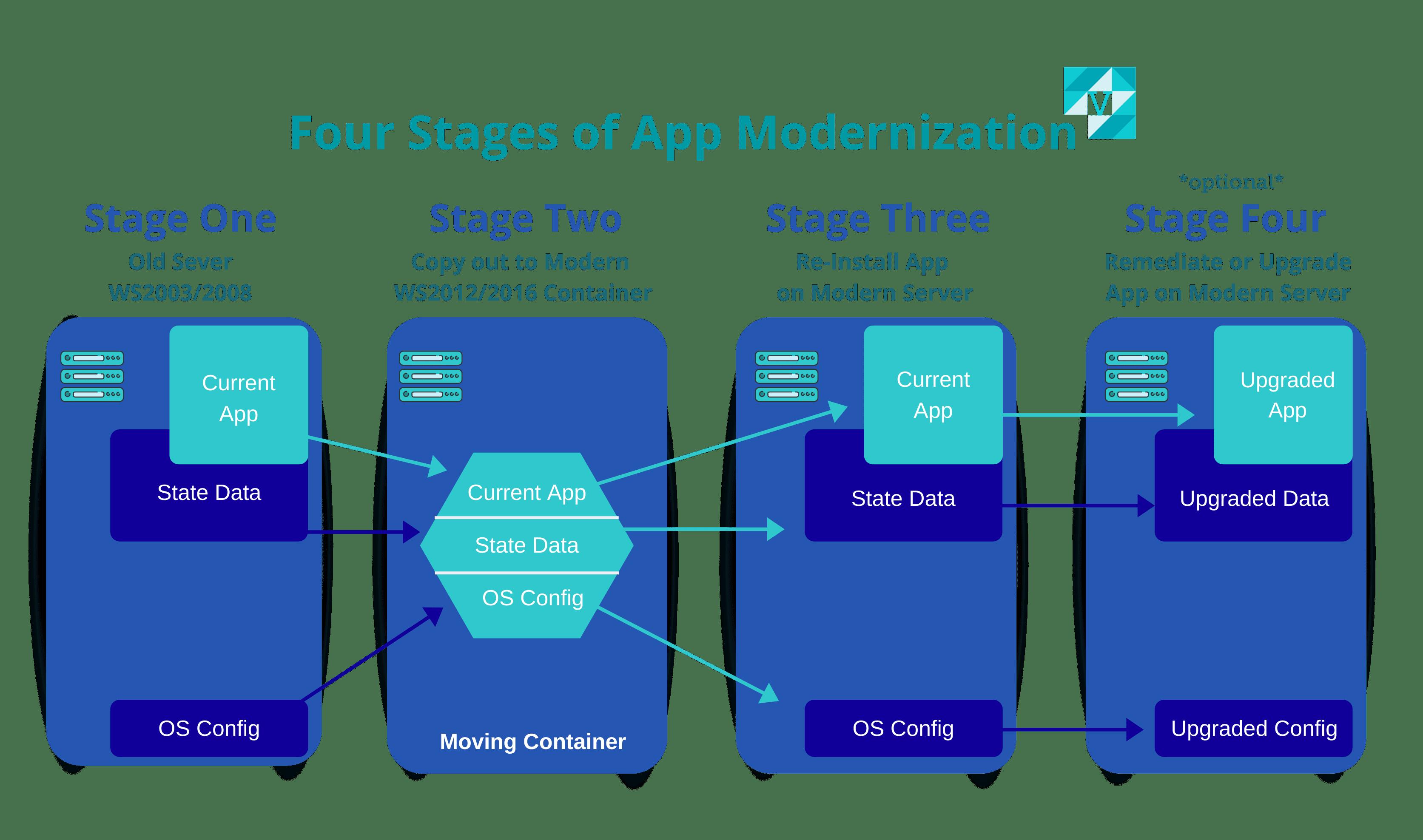 Four Stages of App Modernization