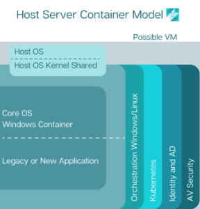 containerize legacy applications